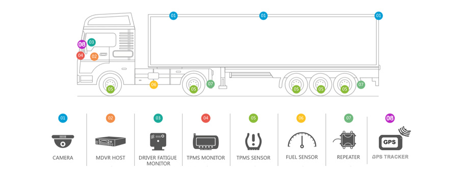 Click here to view Vehicle Monitoring for Trucks