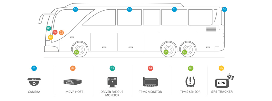 Click here to view Vehicle Monitoring for Busses